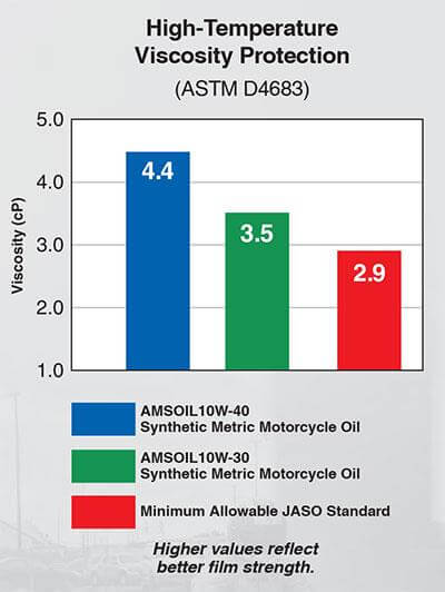 AMSOIL 10W-30 Motorcyle Oil - MCT - Testing